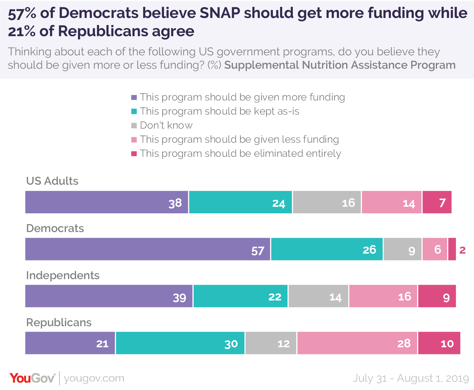 57% of Democrats believe SNAP should get more funding while 21% of Republicans agree