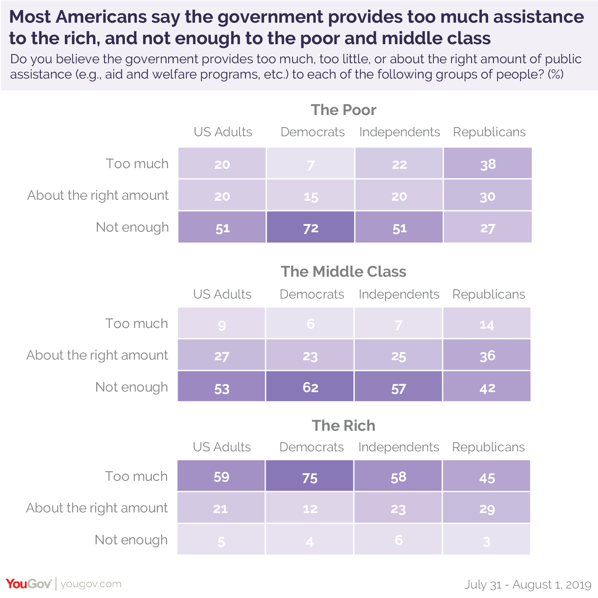 Most Americans say the government provides too much assistance to the rich, and not enough to the poor and middle class