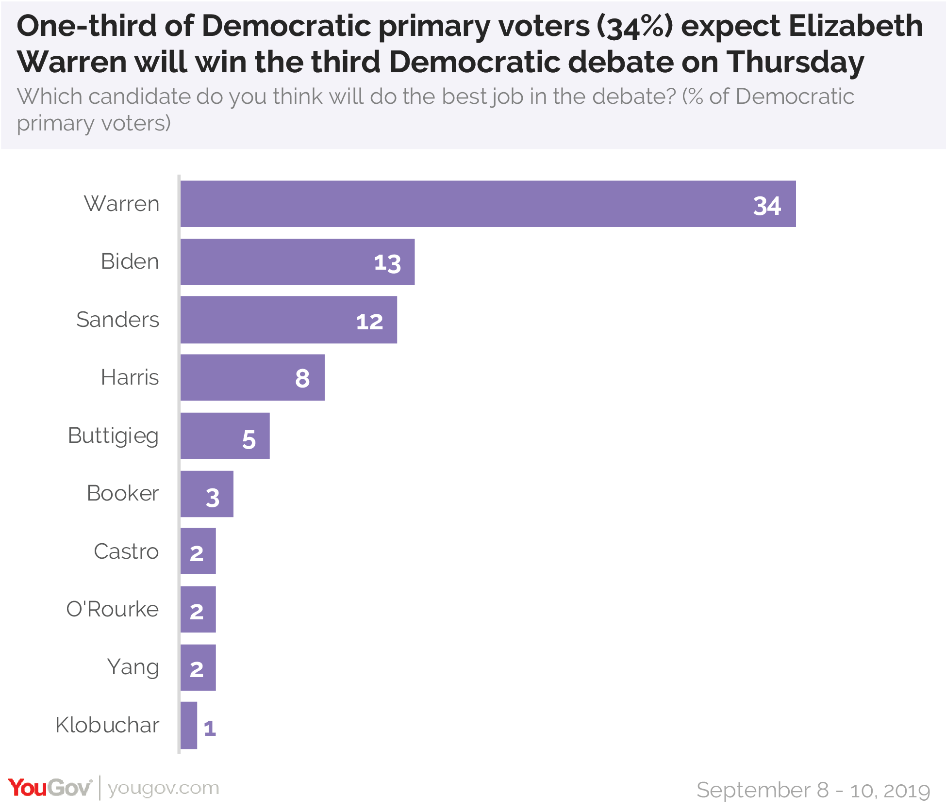One-third of Democratic primary votes expect Elizabeth Warren will win the third Democratic debate on Thursday