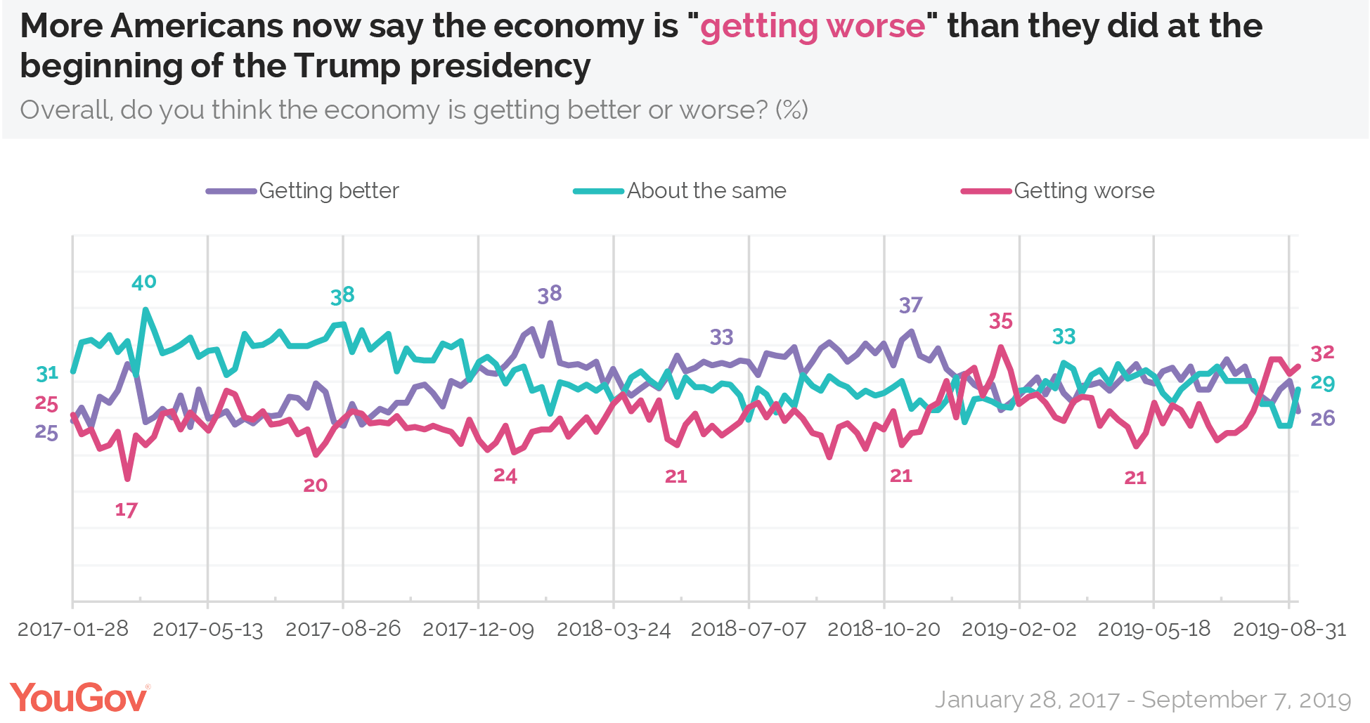More Americans now say the economy is getting worse than they did at the beginning of the Trump presidency
