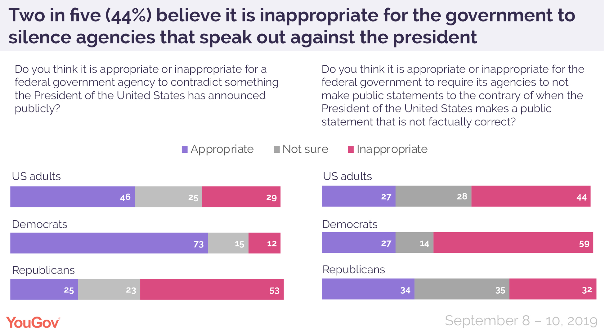 Two in five believe it is inappropriate for the government to silence agencies that speak out against the president