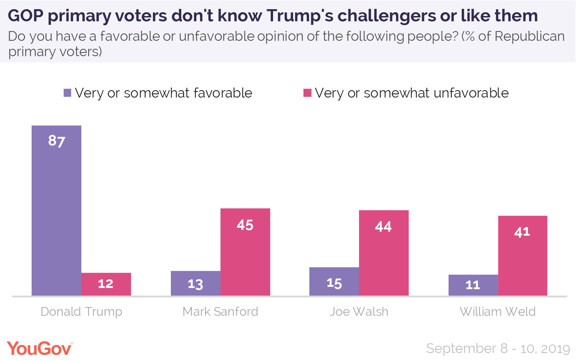 GOP primary voters don't know President Donald Trump's challengers or like them