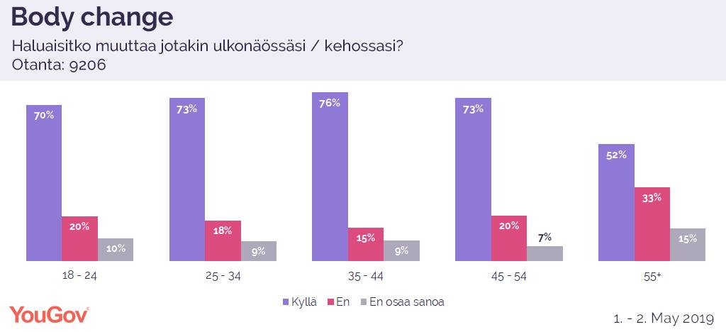 Tyytymättömät suomalaiset