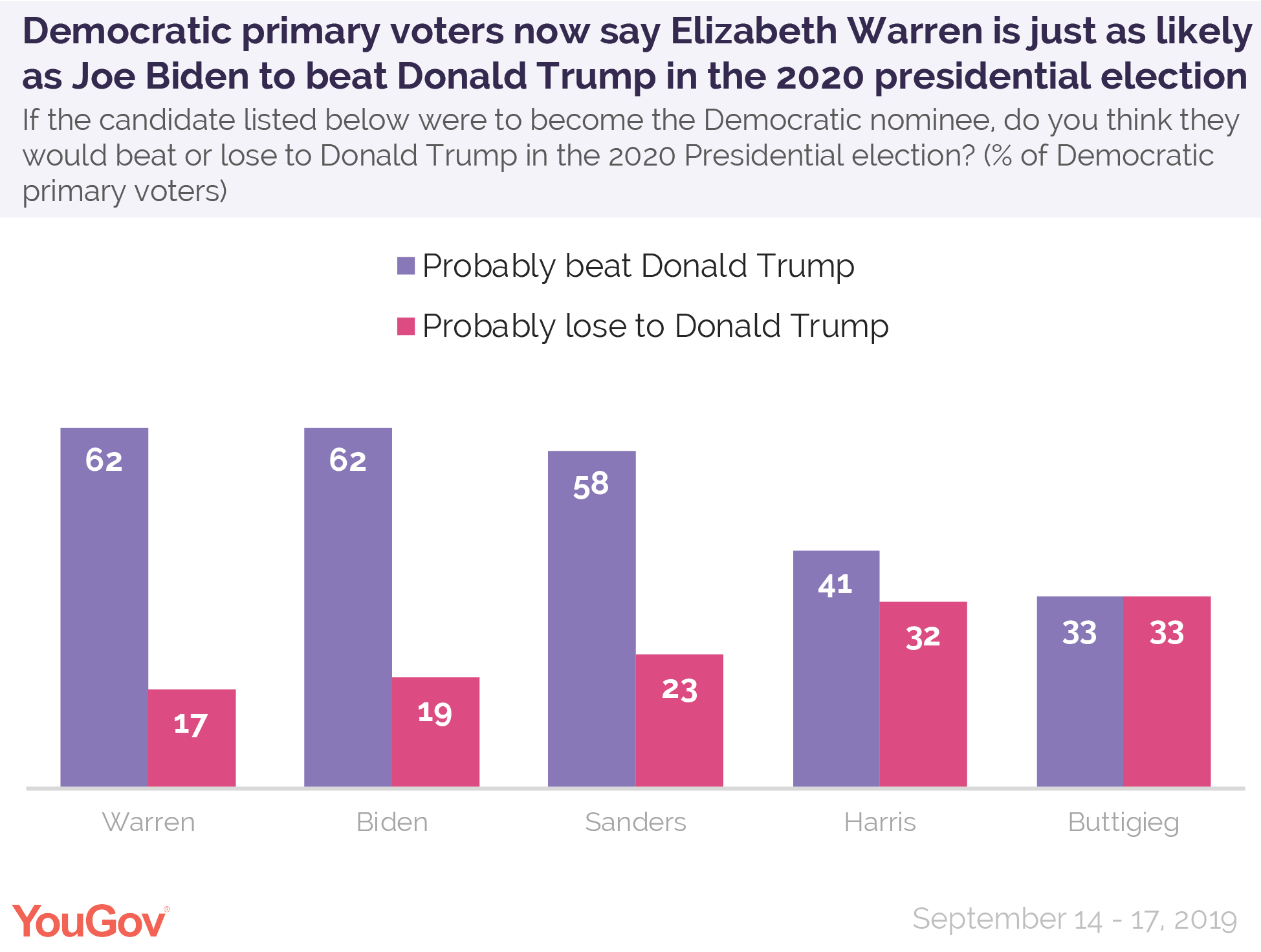 Democratic primary voters now say Elizabeth Warren is just as likely as Joe Biden to beat Donald Trump in the 2020 presidential election