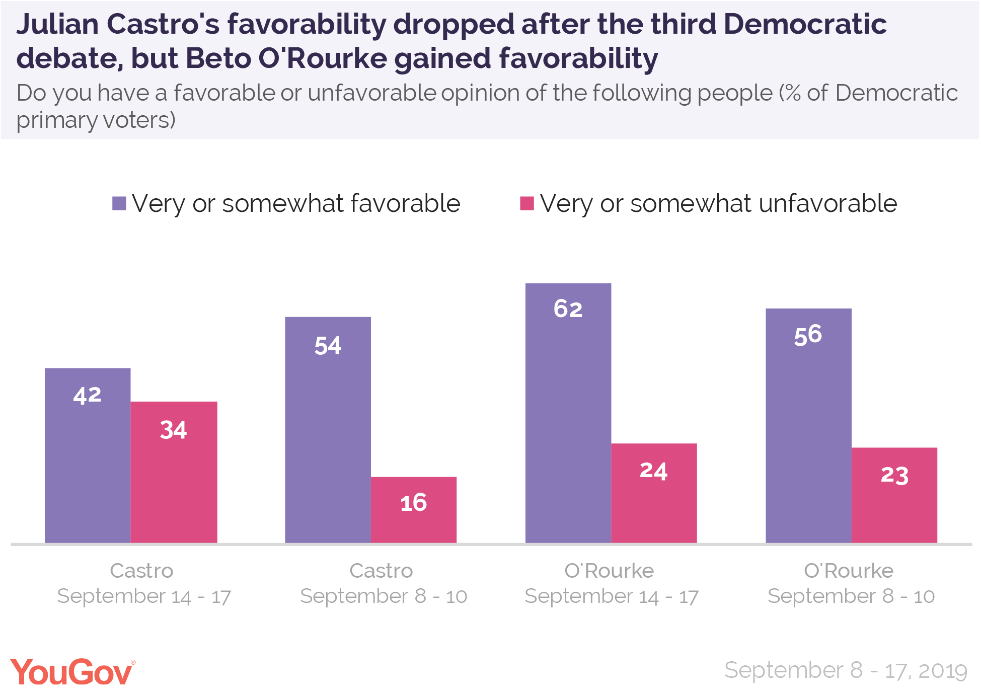 Julian Castro's favorability dropped after the third Democratic debate but Beto O'Rourke gained favorability