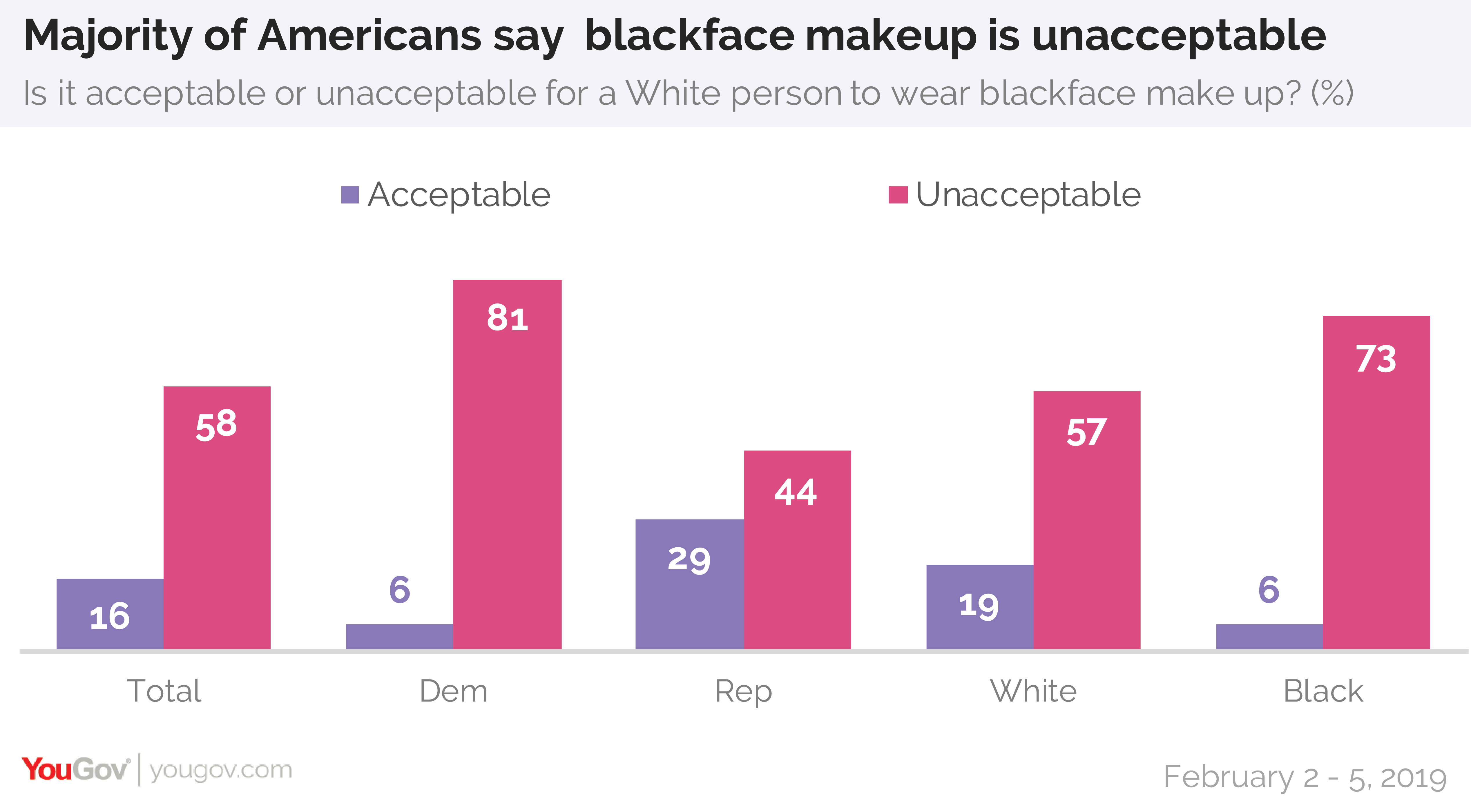Majority of Americans say wearing blackface makeup is unacceptable