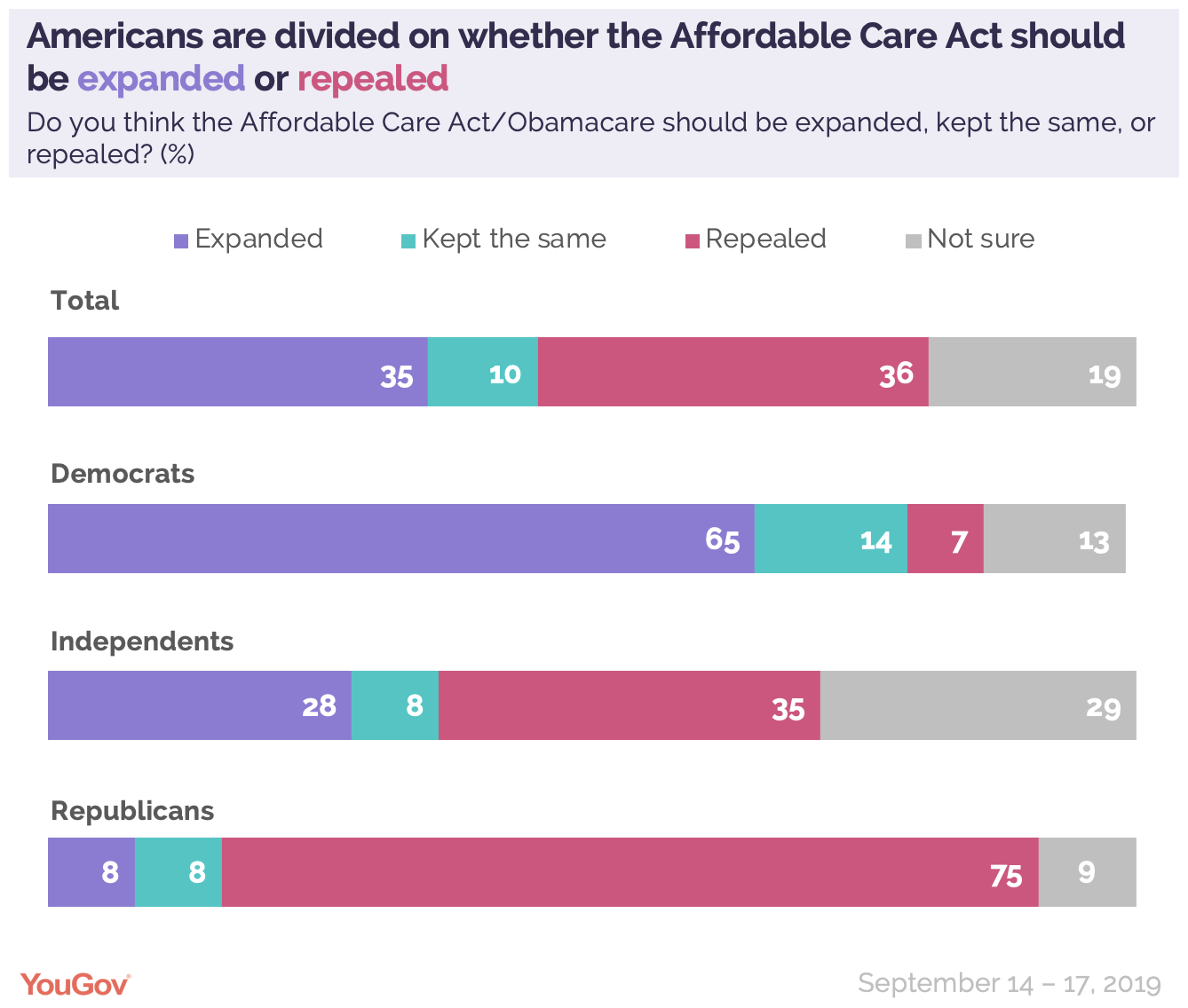 Americans are divided on whether the Affordable Care Act should be expanded or repealed