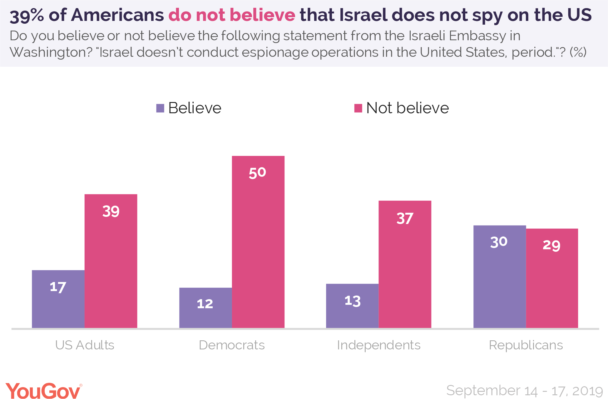 39% of Americans do not believe that Israel does not spy on the United States