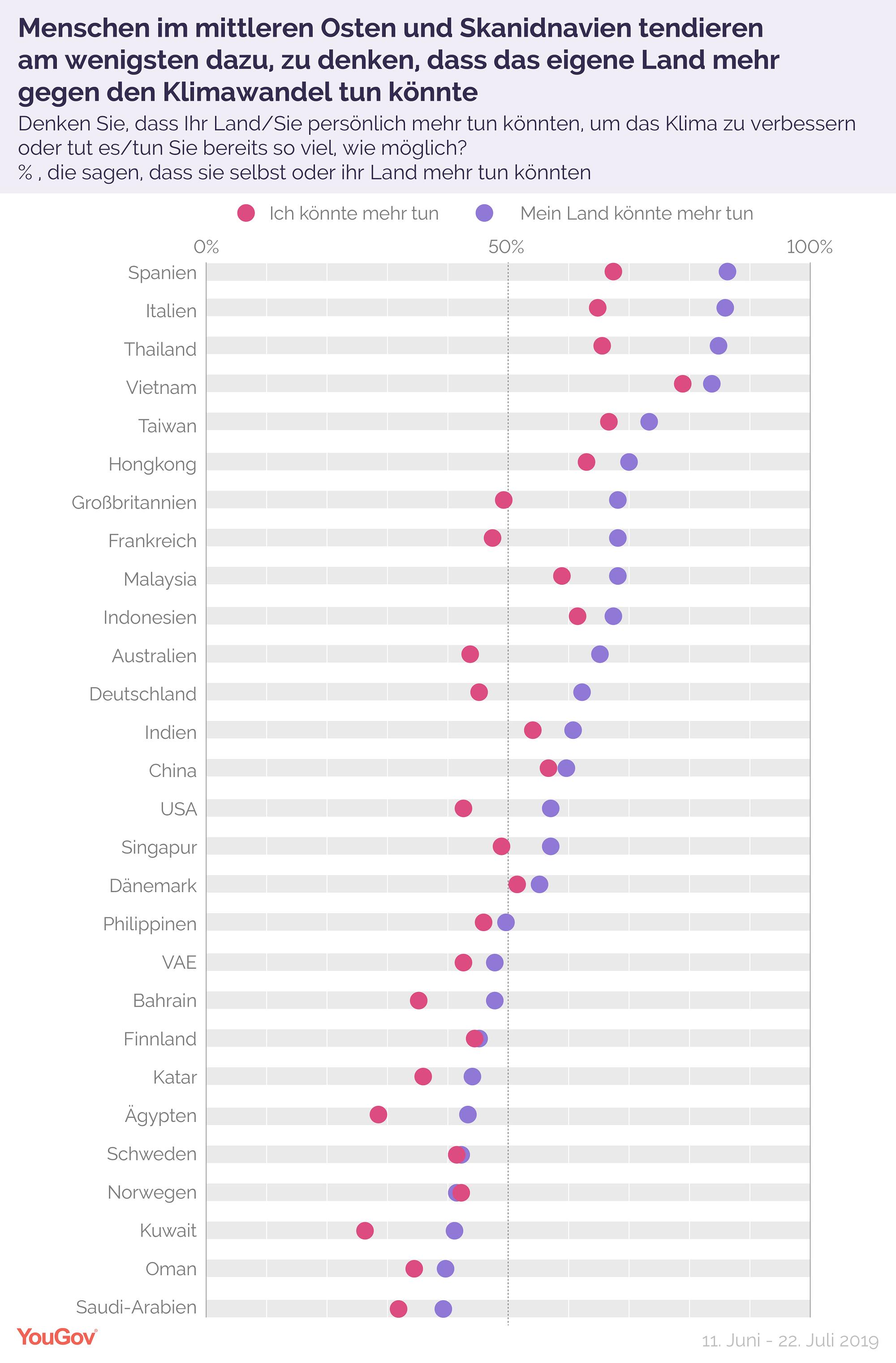 Grafik Maßnahmen des eigenen Landes gegen Klimawandel