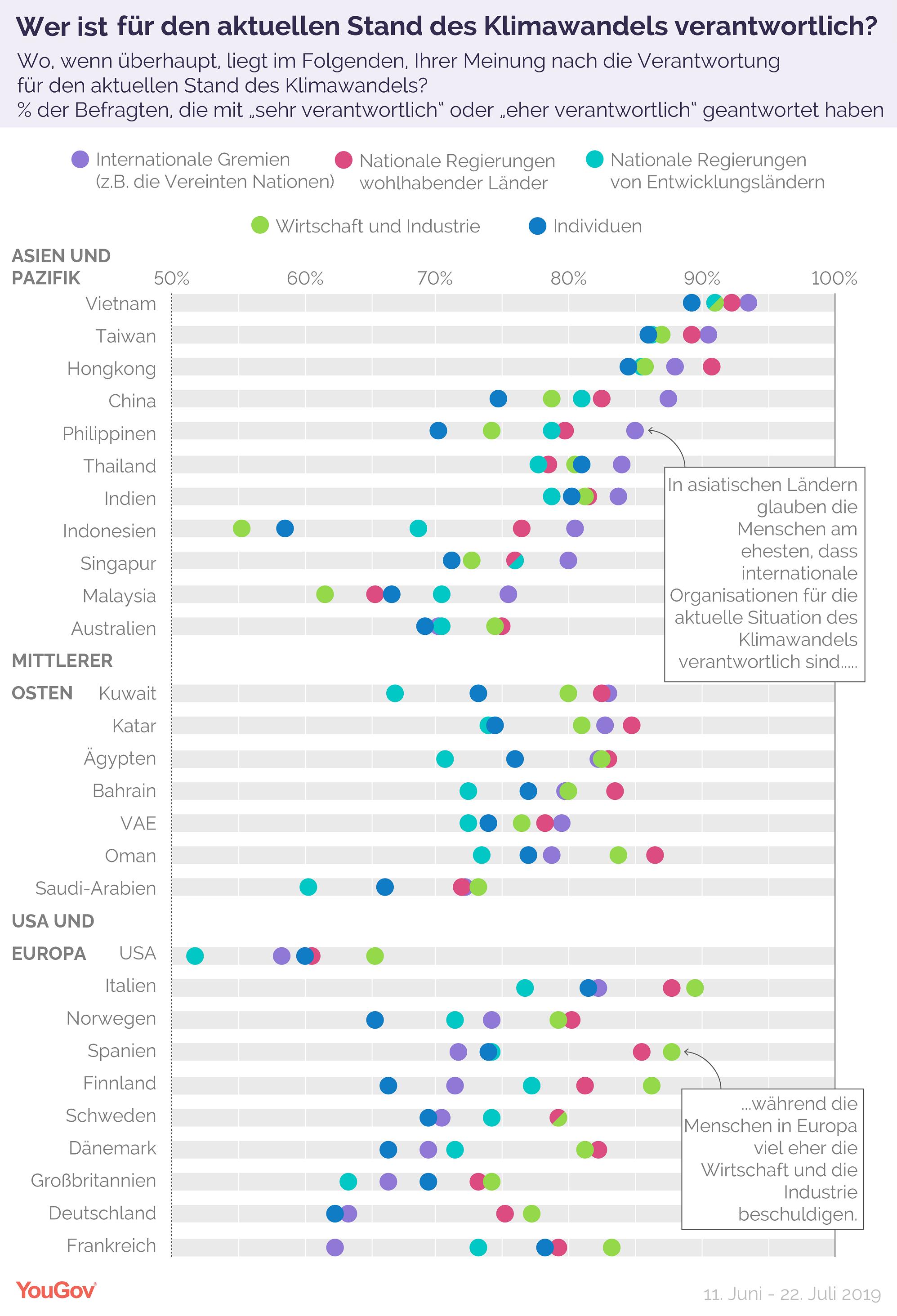 Grafik Verantwortung für Klimawandel