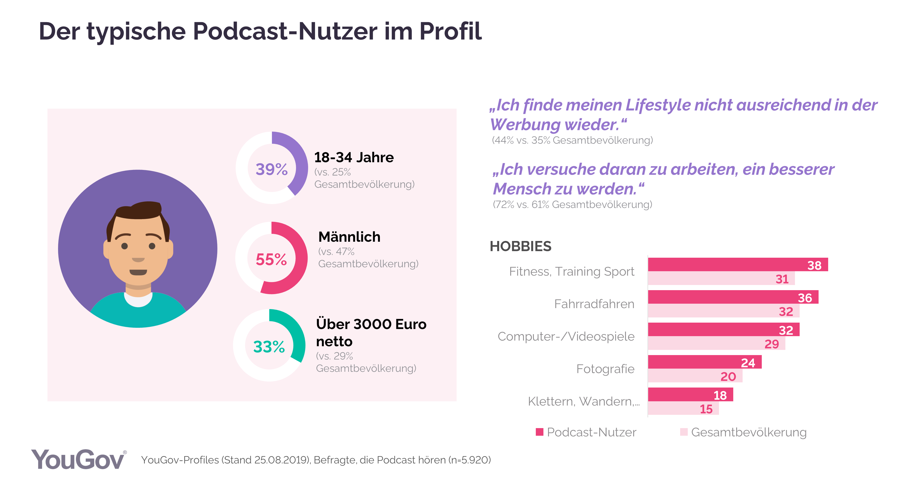 Grafik Podcast Nutzerprofil