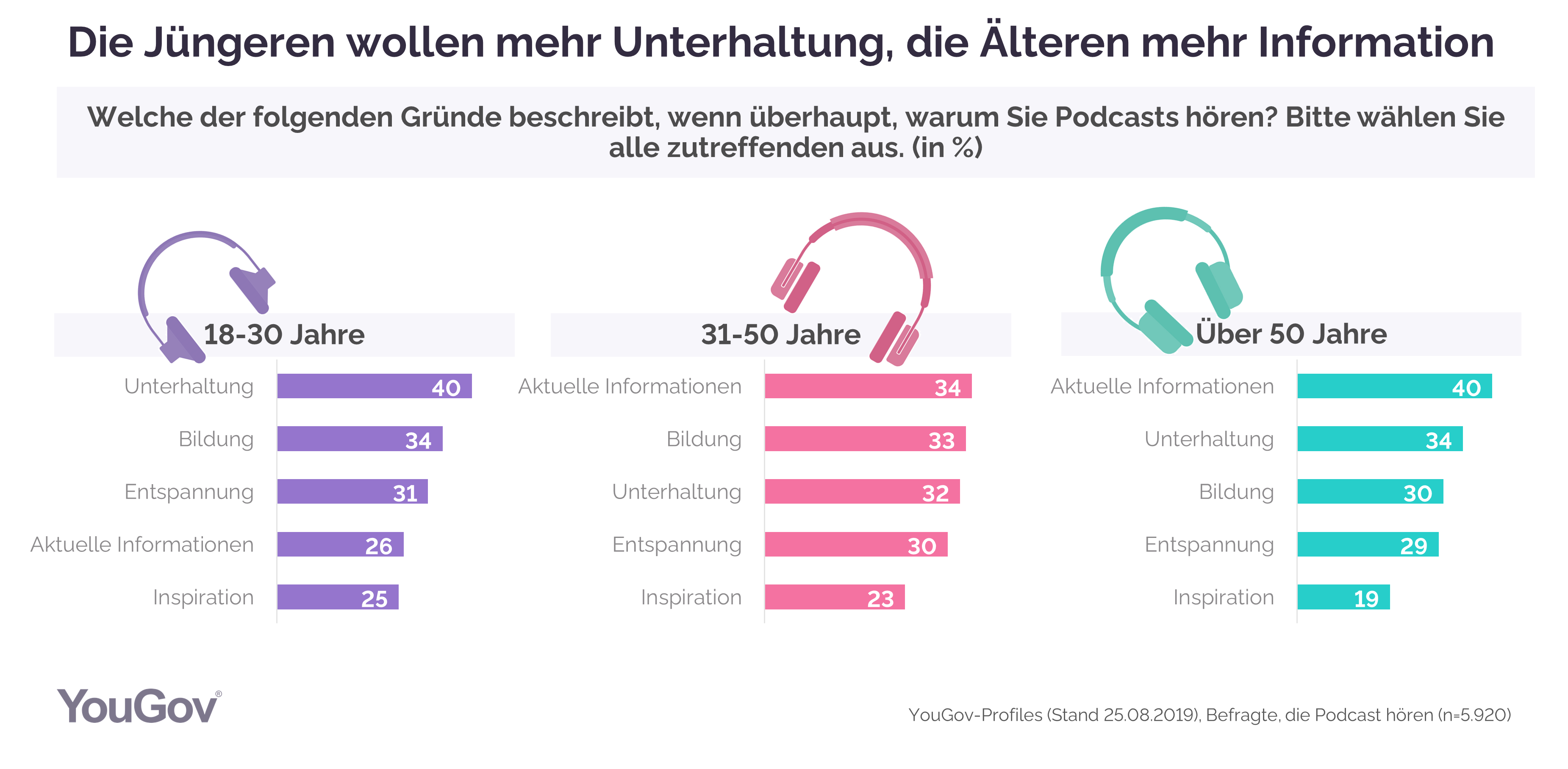 Grafik Podcast Gründe