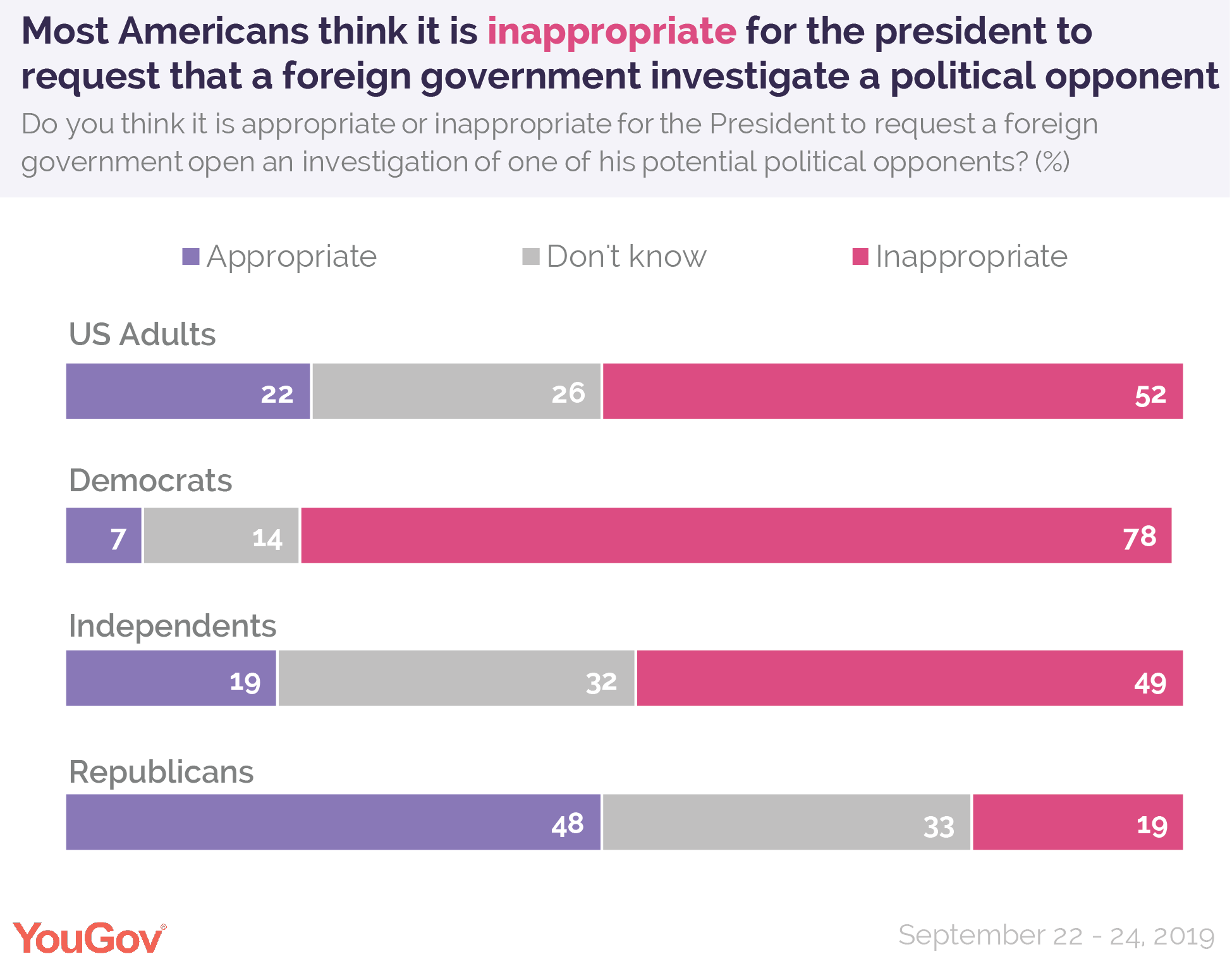 Most Americans think it is inappropriate for the President to request that a foreign government investigate a political opponent