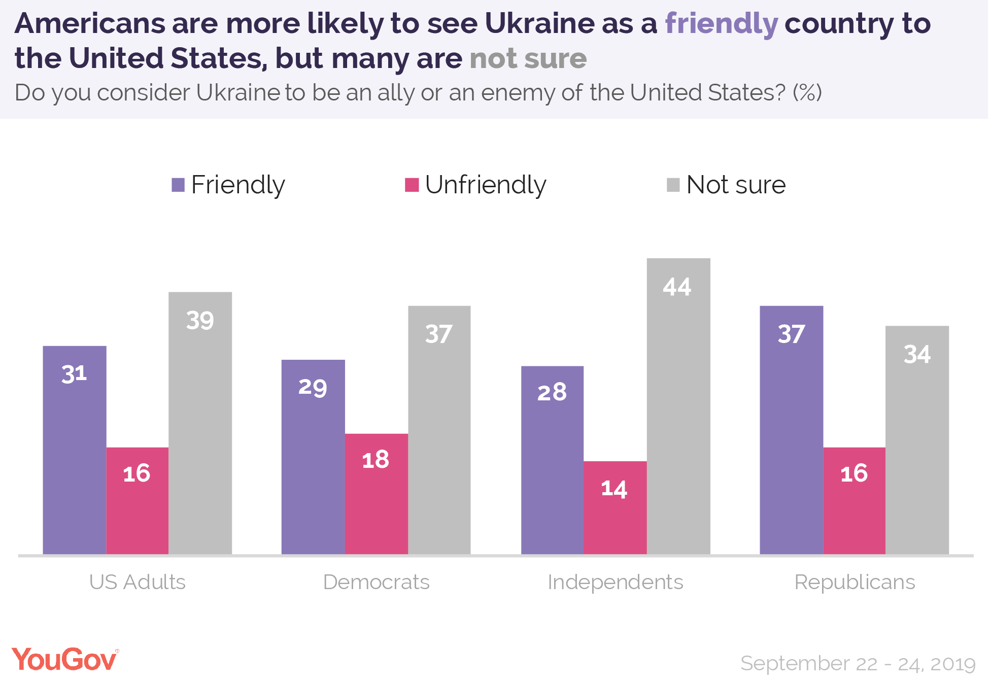Americans are more likely to see Ukraine as a friendly country to the United States, but many are not sure