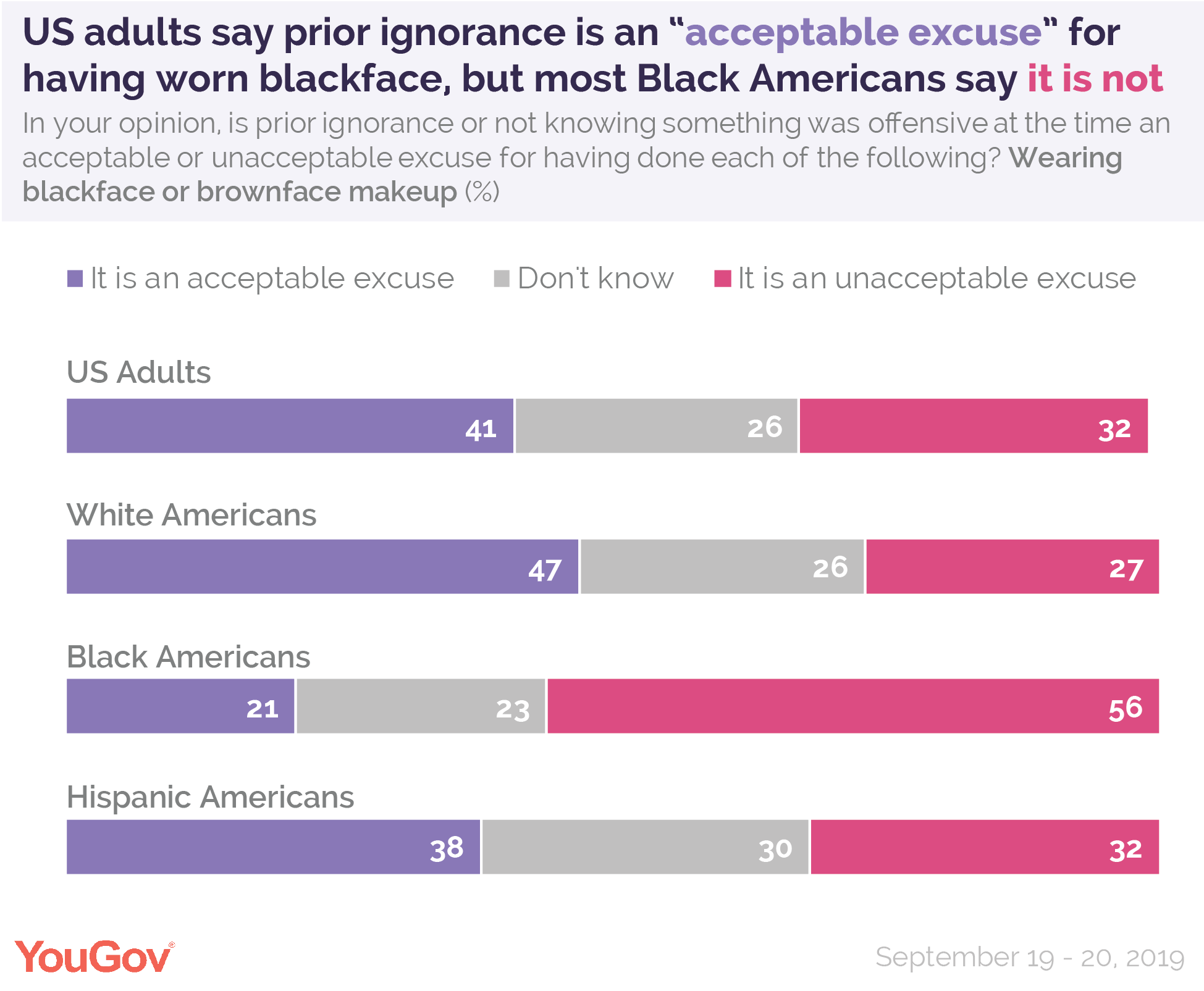 US adults overall say prior ignorance is an acceptable excuse for having worn blackface, but most Americans say it is not