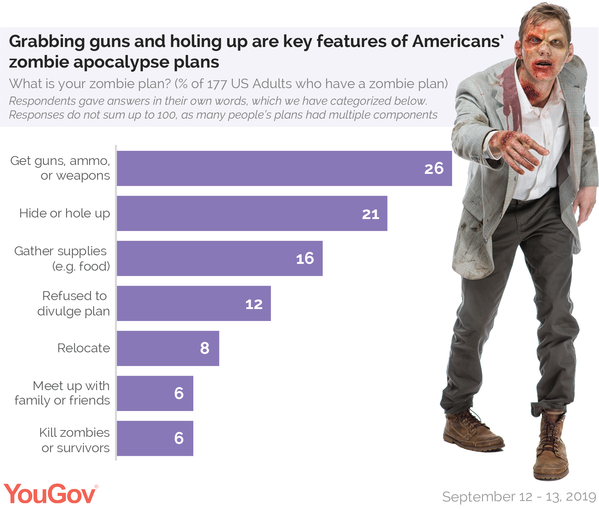 Grabbing guns and holing up are key features of Americans' zombie apocalypse plans