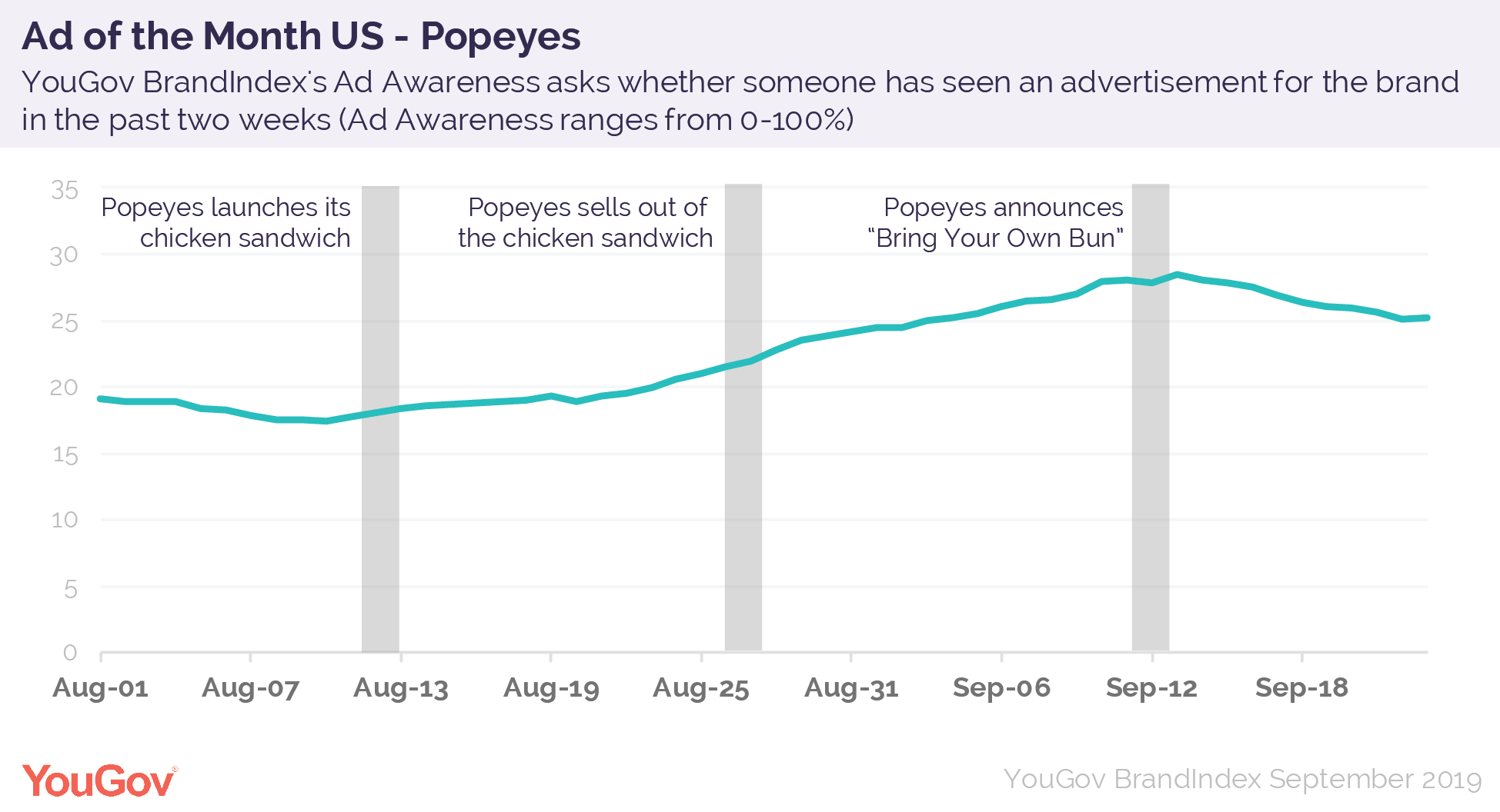 The US Advertisement of the Month: Popeyes