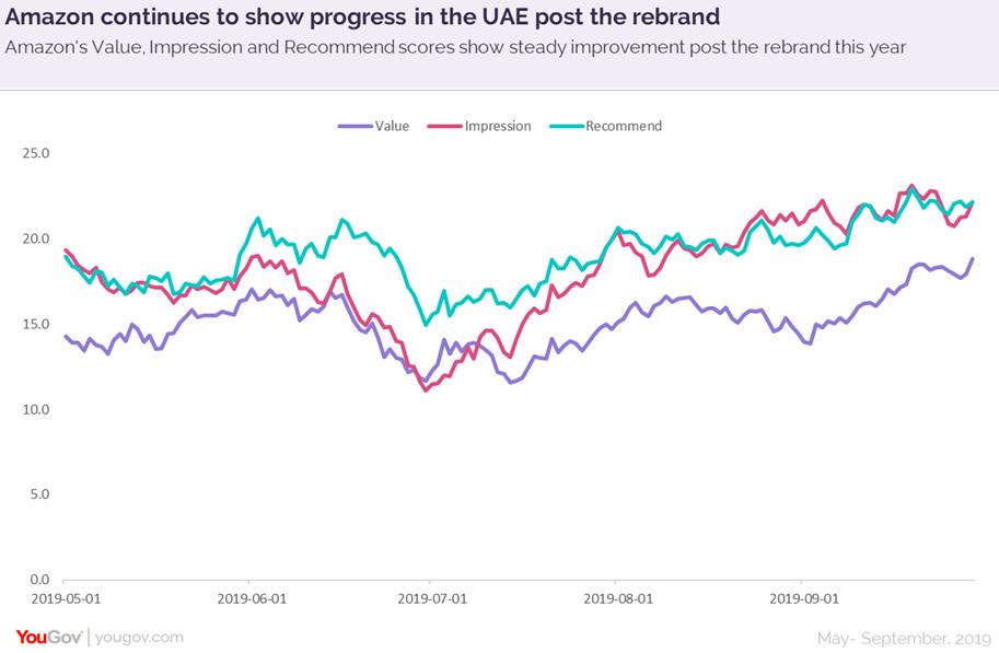 Amazon in the UAE 2
