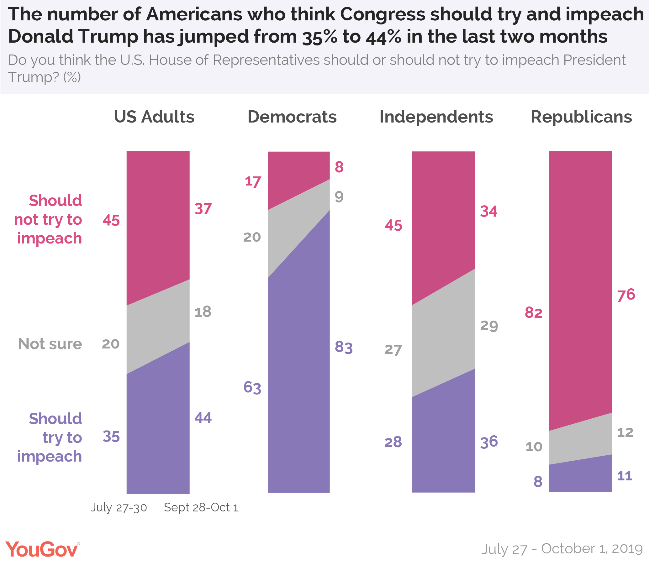The number of Americans who think Congress should try and impeach Donald Trump has jumped from 35% to 44% in the last two months