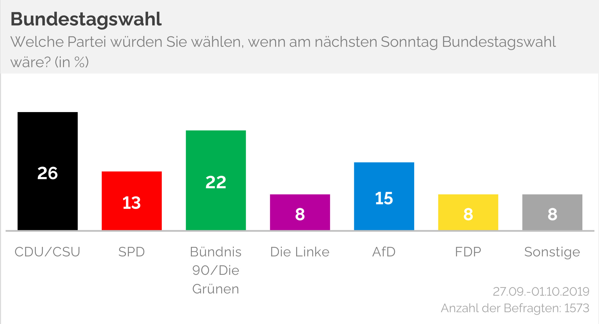YouGov Sonntagsfrage Bundestagswahl