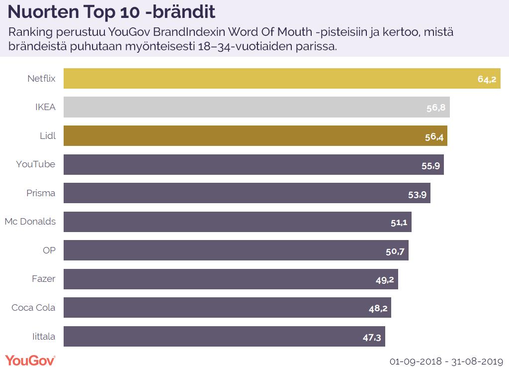 Nuorten Top 10 -brändit