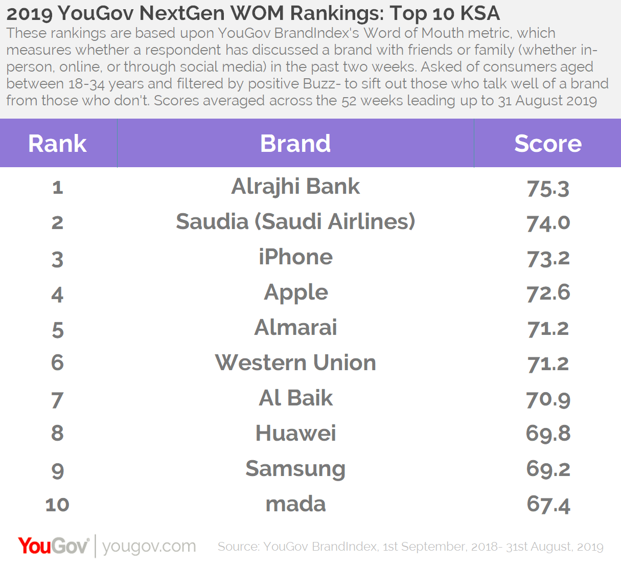 2019 WOM Rankings- Top 10 KSA