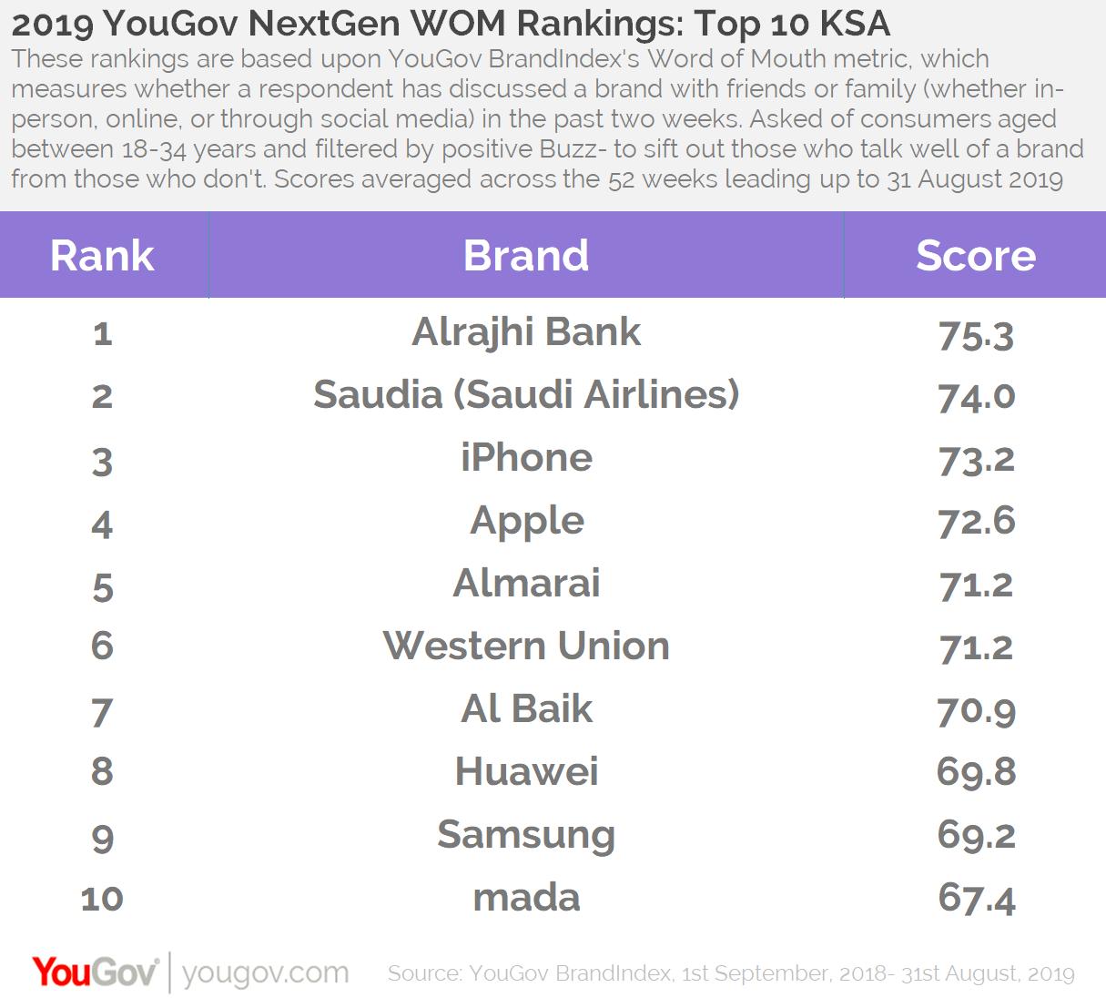 2019 WOM rankings- KSA