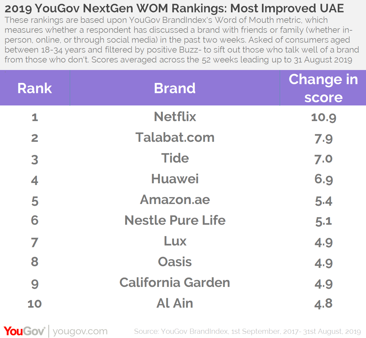 2019 WOM Rankings- Top improvers UAE