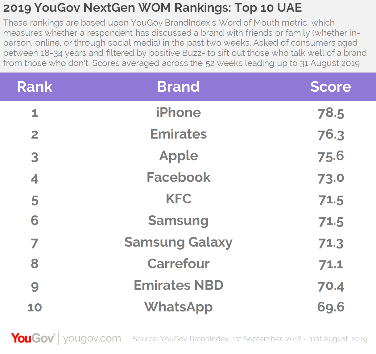2019 WOM Rankings- Top 10 UAE