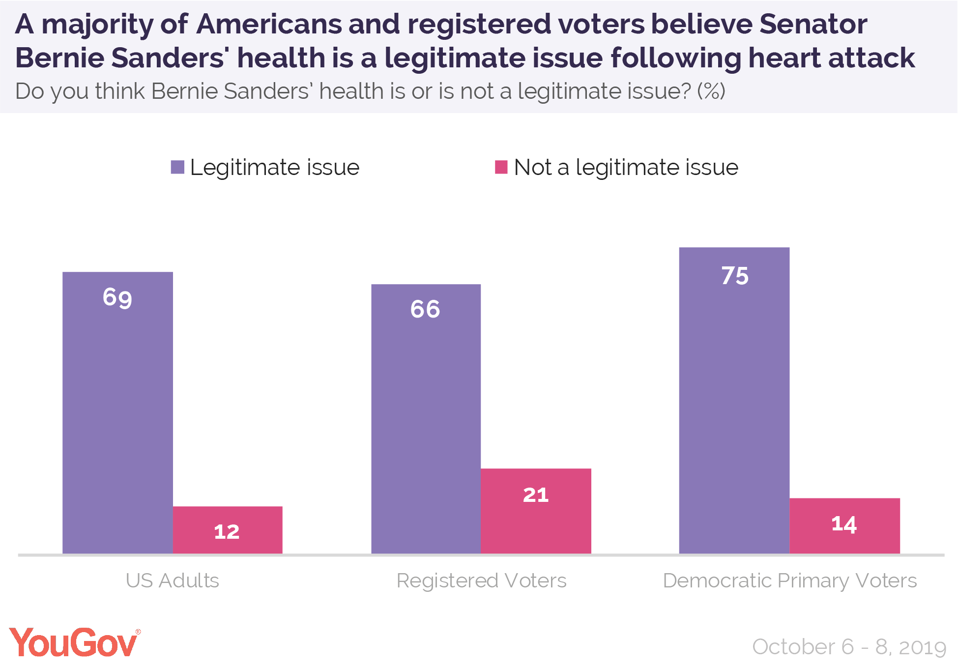 A majority of Americans and registered voters believe Senator Bernie Sanders' health is a legitimate issue following his heart attack