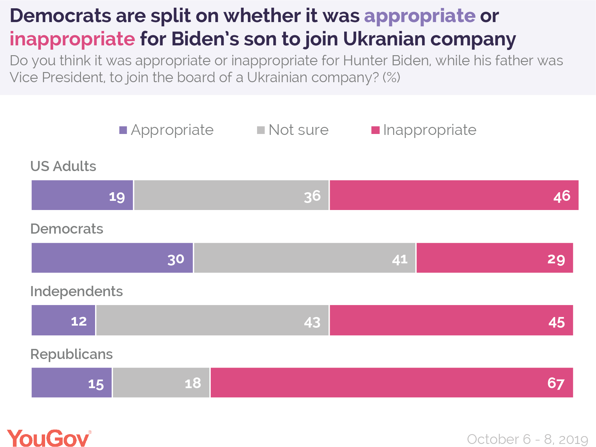 Democrats are split on whether it was appropriate or inappropriate for Biden's son to join
