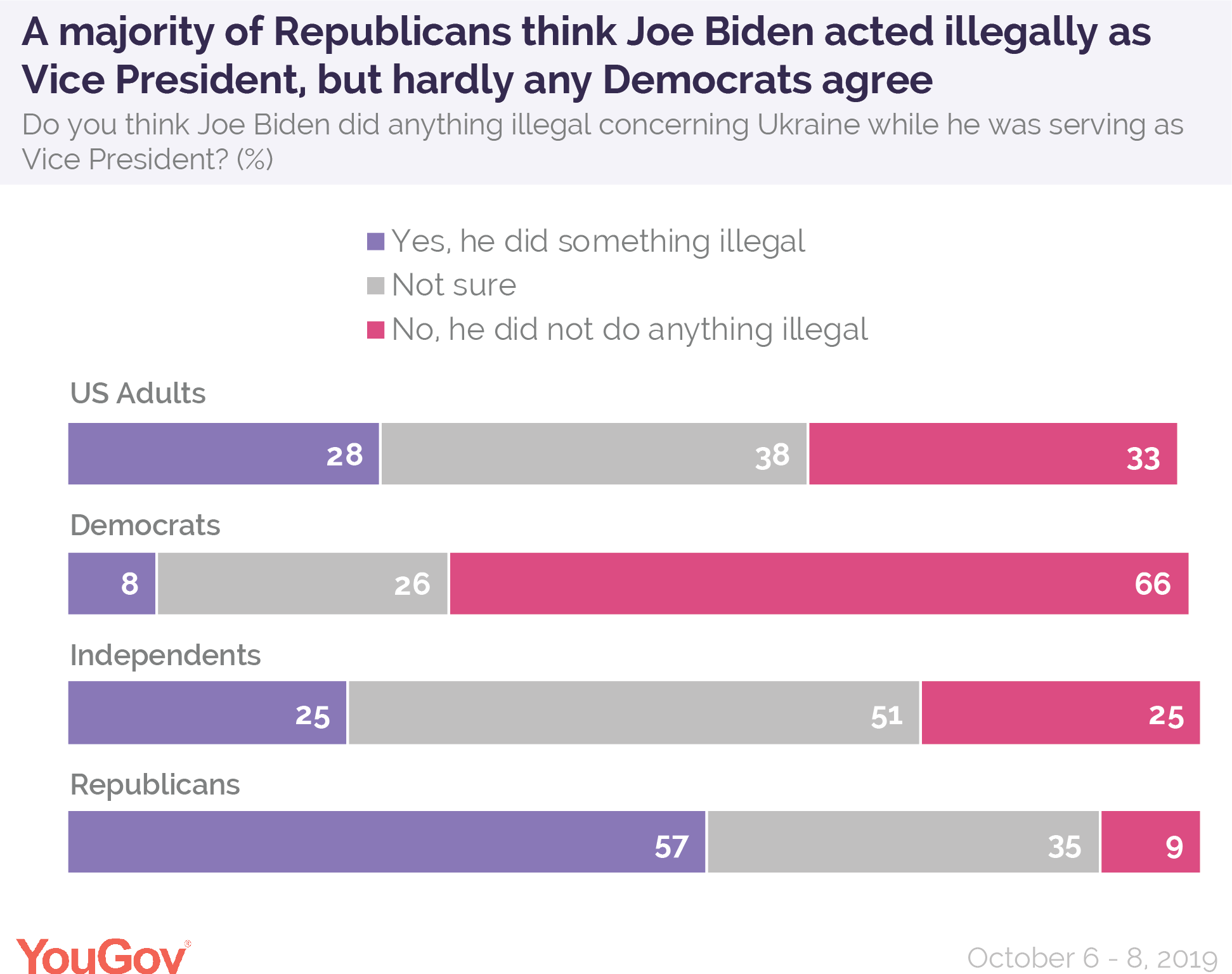 A majority of Republicans think Joe Biden acted illegally as Vice Presidenet, but hardly any Democrats agree