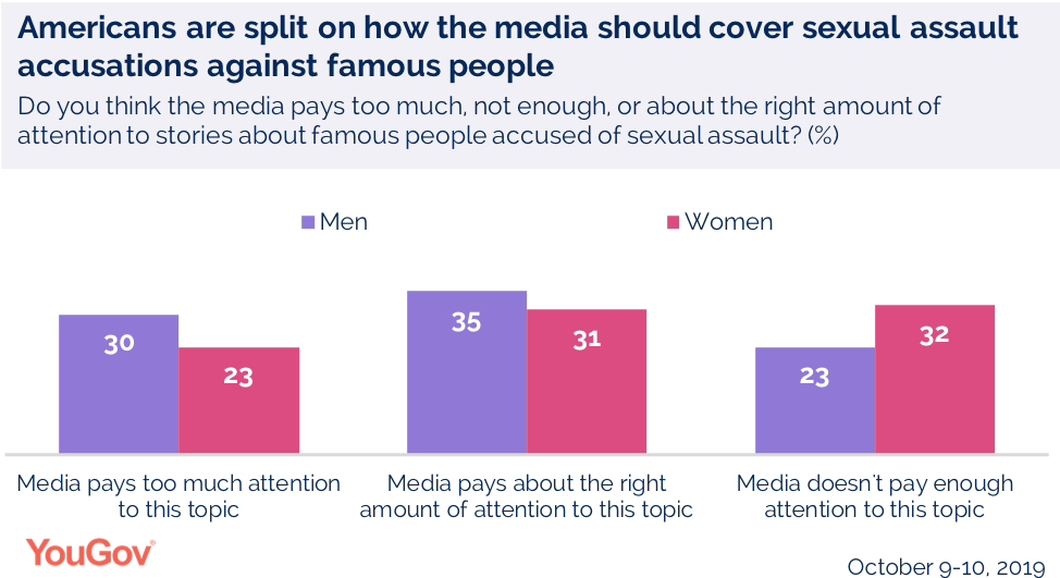 Americans are split on how the media should cover sexual assault accusations against famous people