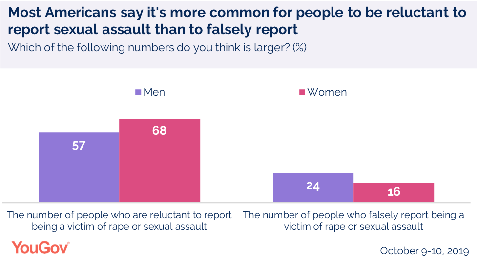 Most Americans say it's more common for people to be reluctant to report sexual assault than falsely report
