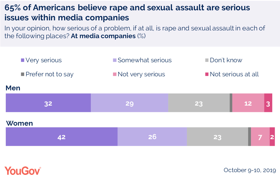 65% of Americans believe rape and sexual assault are serious issues within media companies