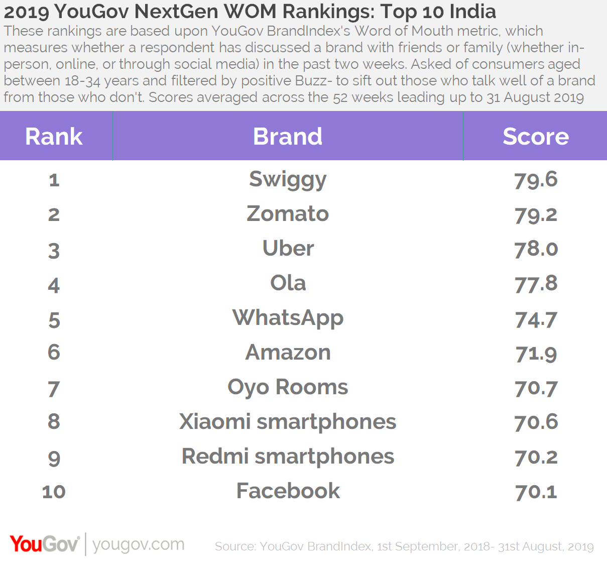 2019 WOM Rankings- Top 10 India