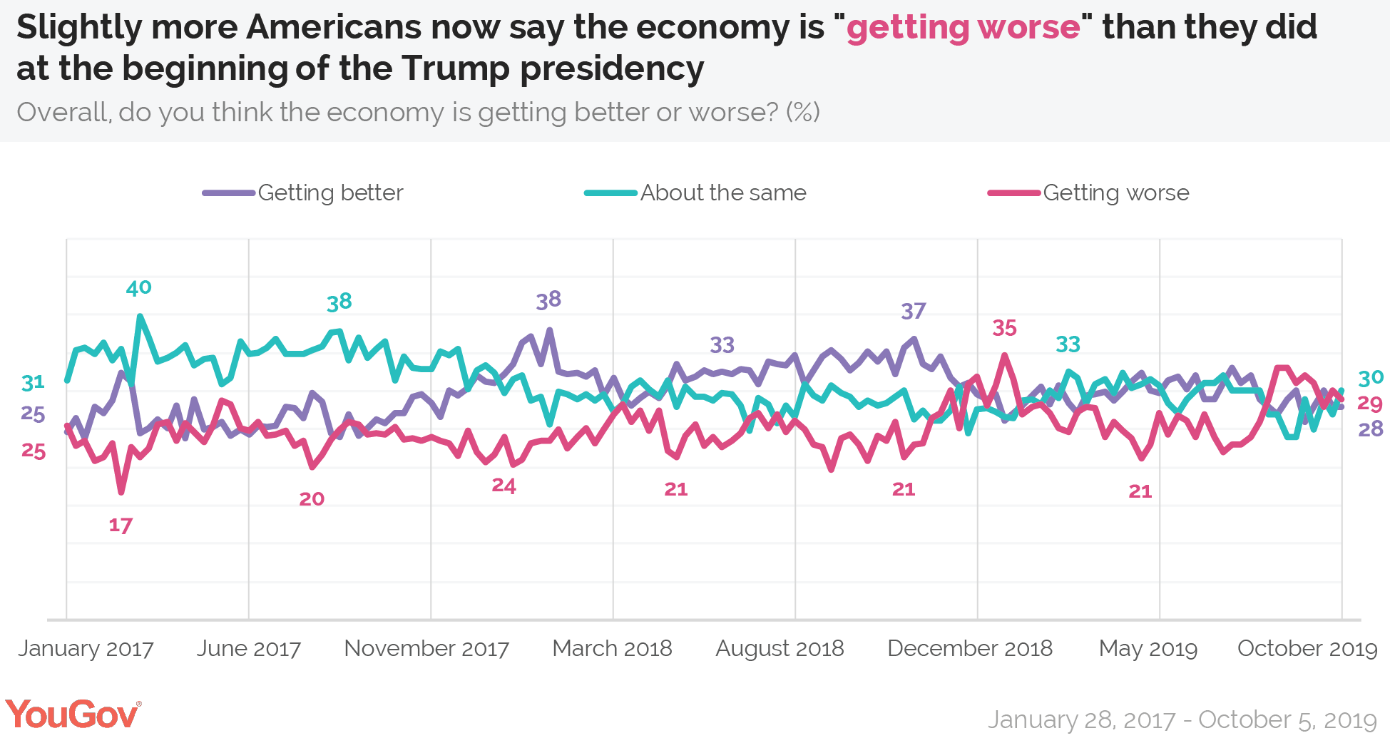Slightly more Americans now say the economy is getting worse than they did at the beginning of the Trump presidency