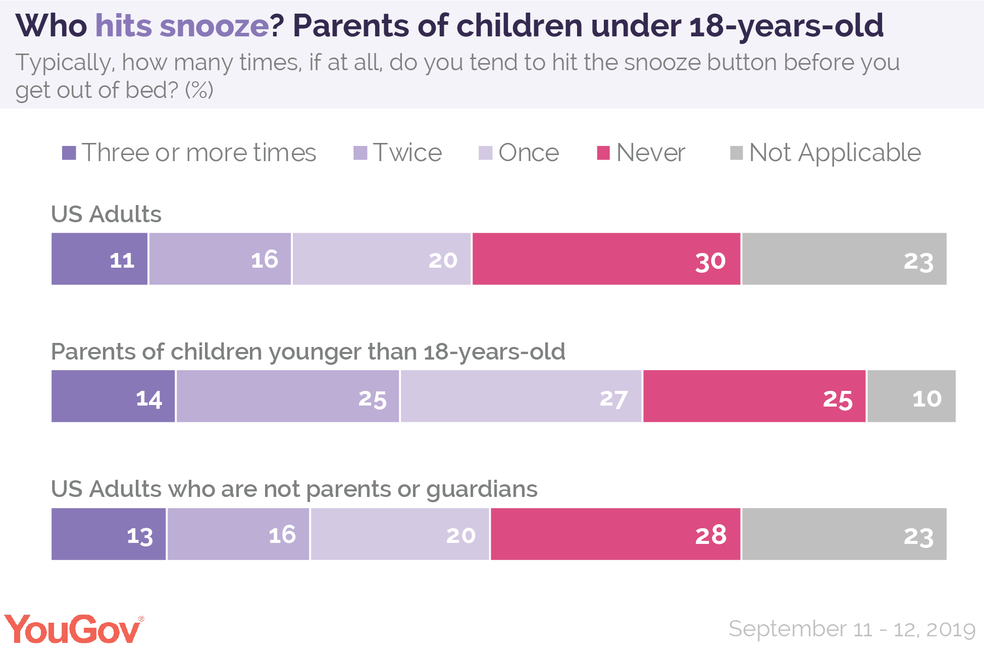 Who hits snooze? Parents of children who are under 18 years old