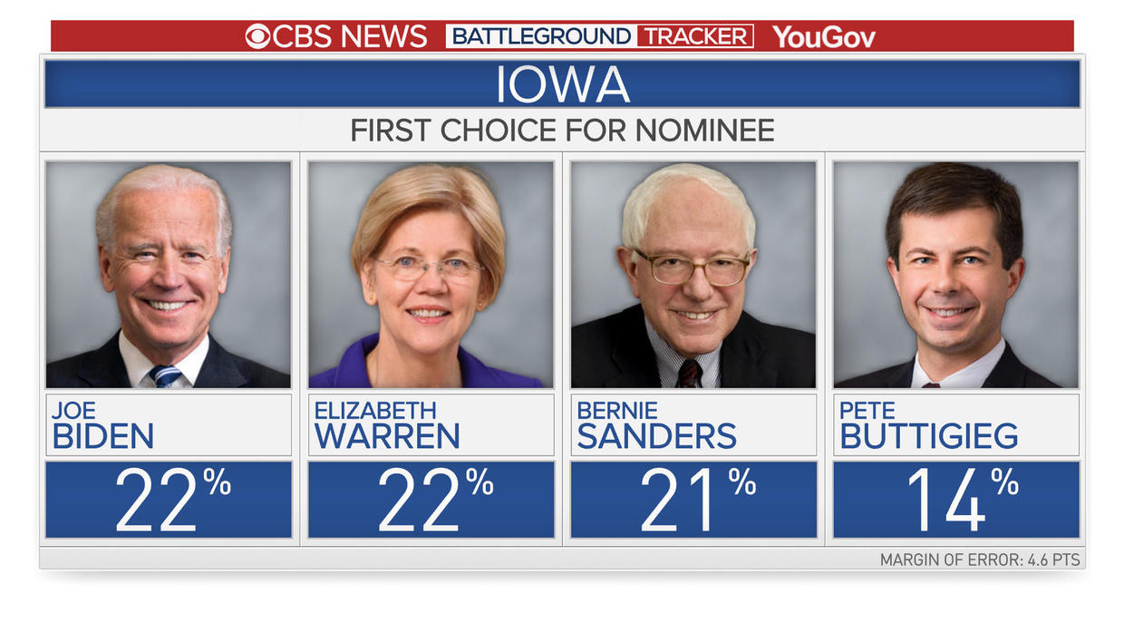 Iowa's first choice for a democratic presidential nominee, according to CBS News and YouGov