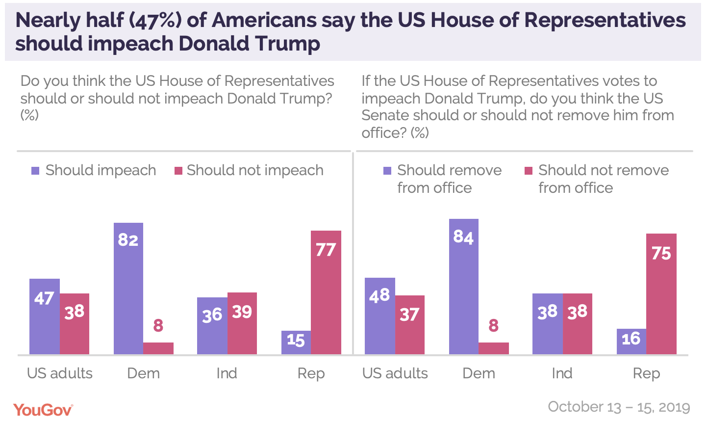 Nearly half (47%) of Americans say the US House of Representatives should impeach President Donald Trump