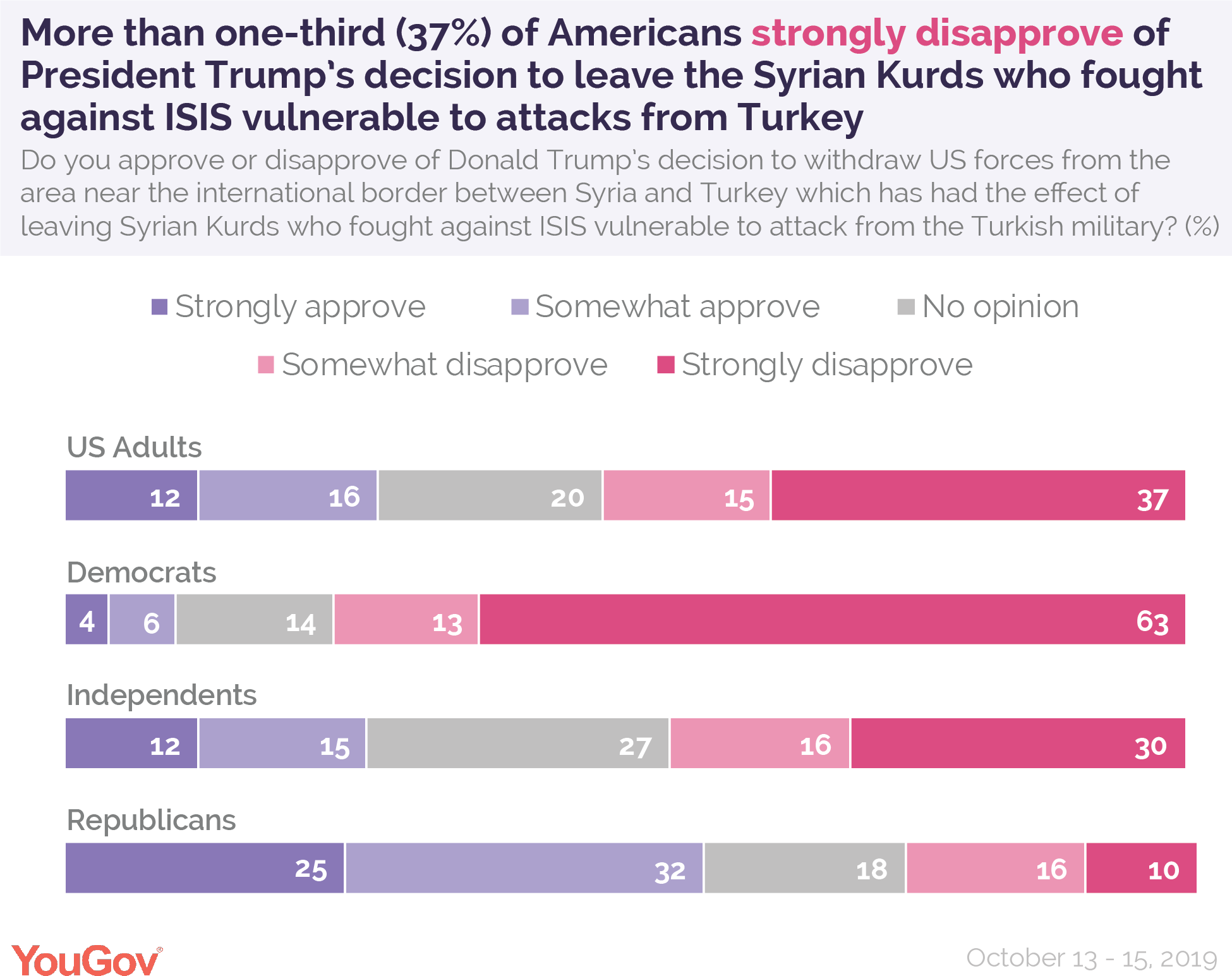 More than one-third of Americans strongly disapprove of President Donald Trump's decision to leave the Syrian Kurds who fought against ISIS vulnerable to attacks from Turkey