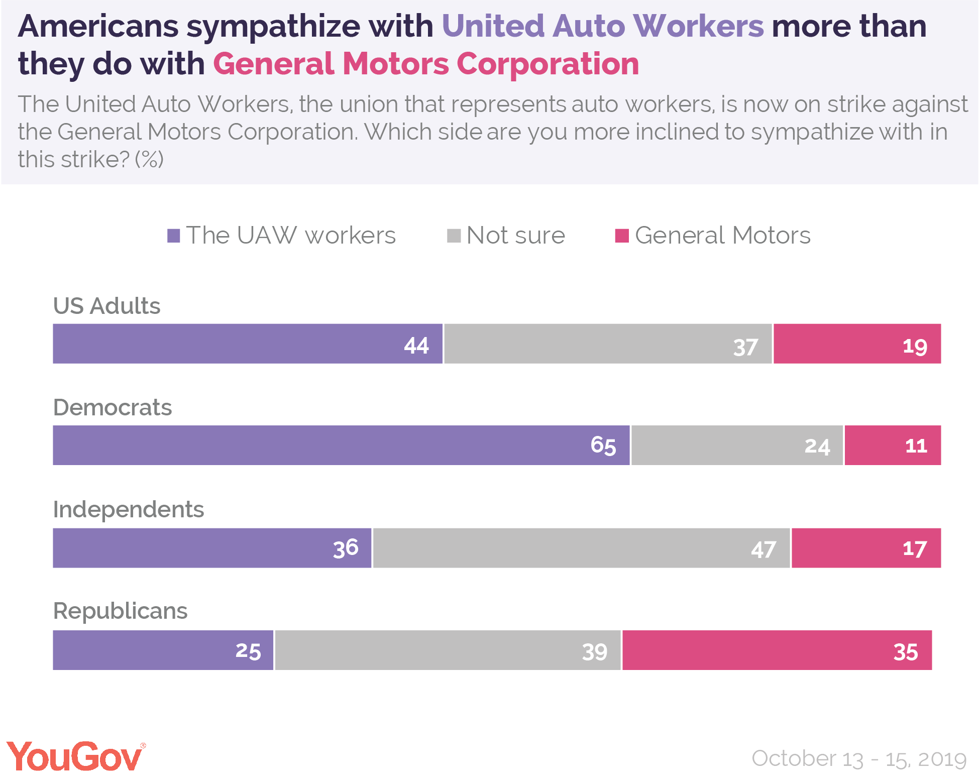 Americans sympathize with United Auto Workers more than they do with General Motors Corporation