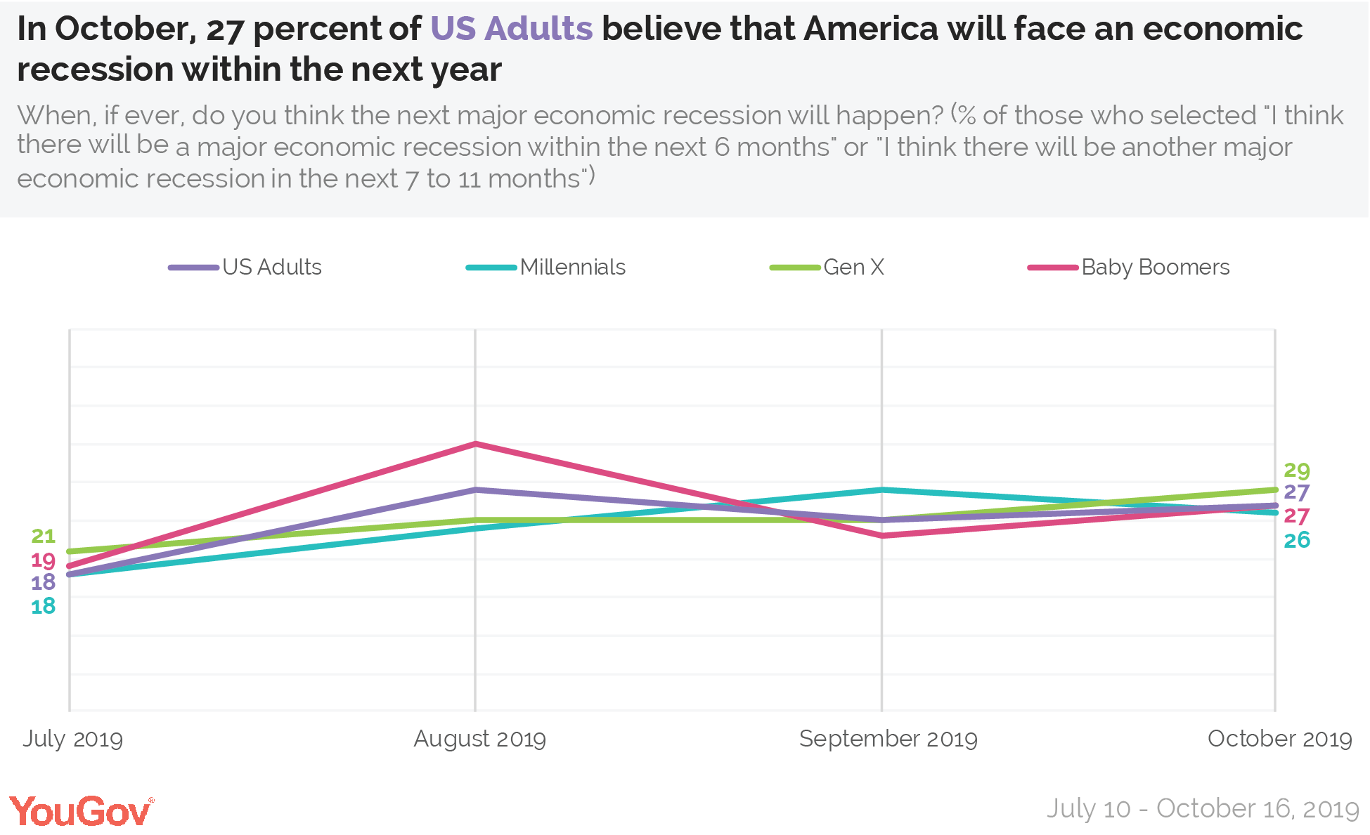 In October, 27 percent of US Adults believe that America will face an economic recession within the next year