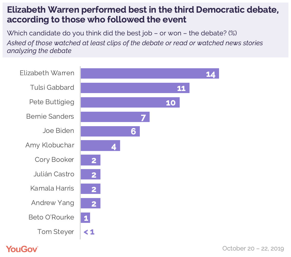 Elizabeth Warren performed best in the third Democratic debate, according to those who followed the event