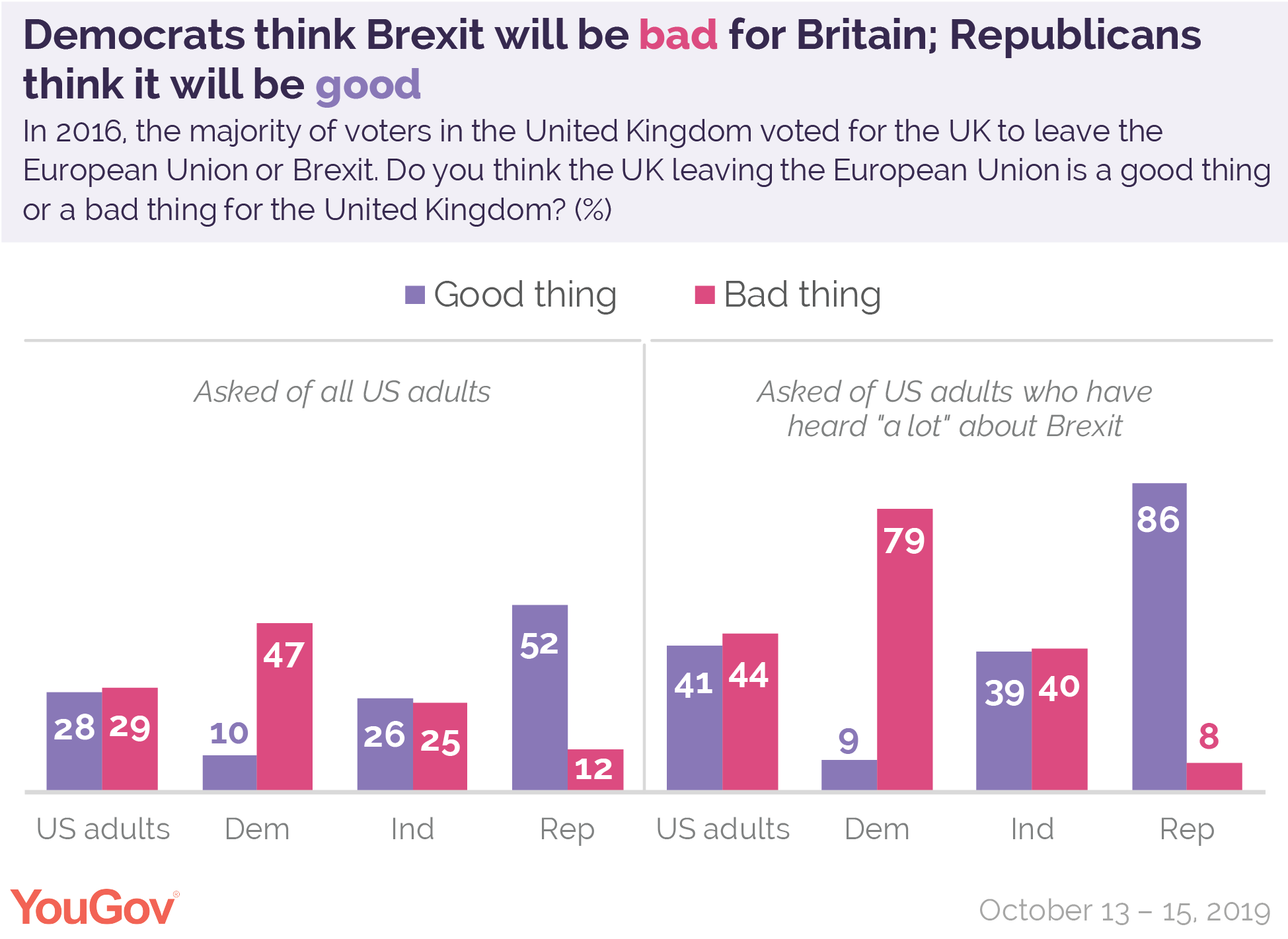 Democrats think Brexit will be bad for Britain; Republicans think it will be good