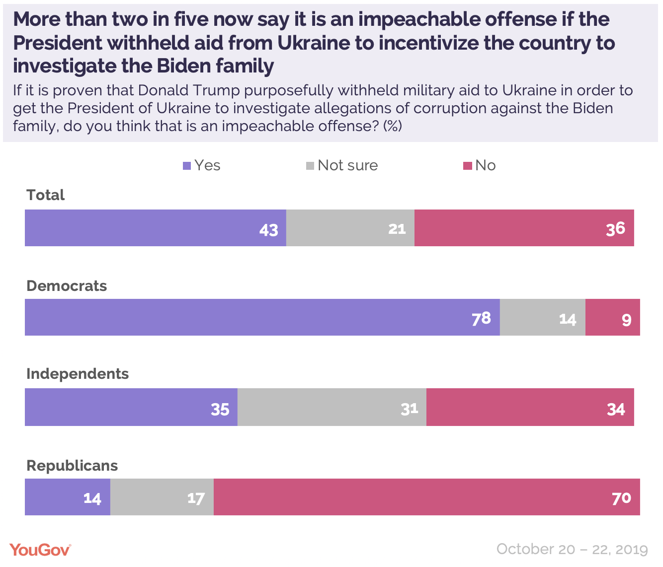 More than two in five now say it's an impeachable offense if the President withheld aid from Ukraine to incentivize the country to investigate the Biden family