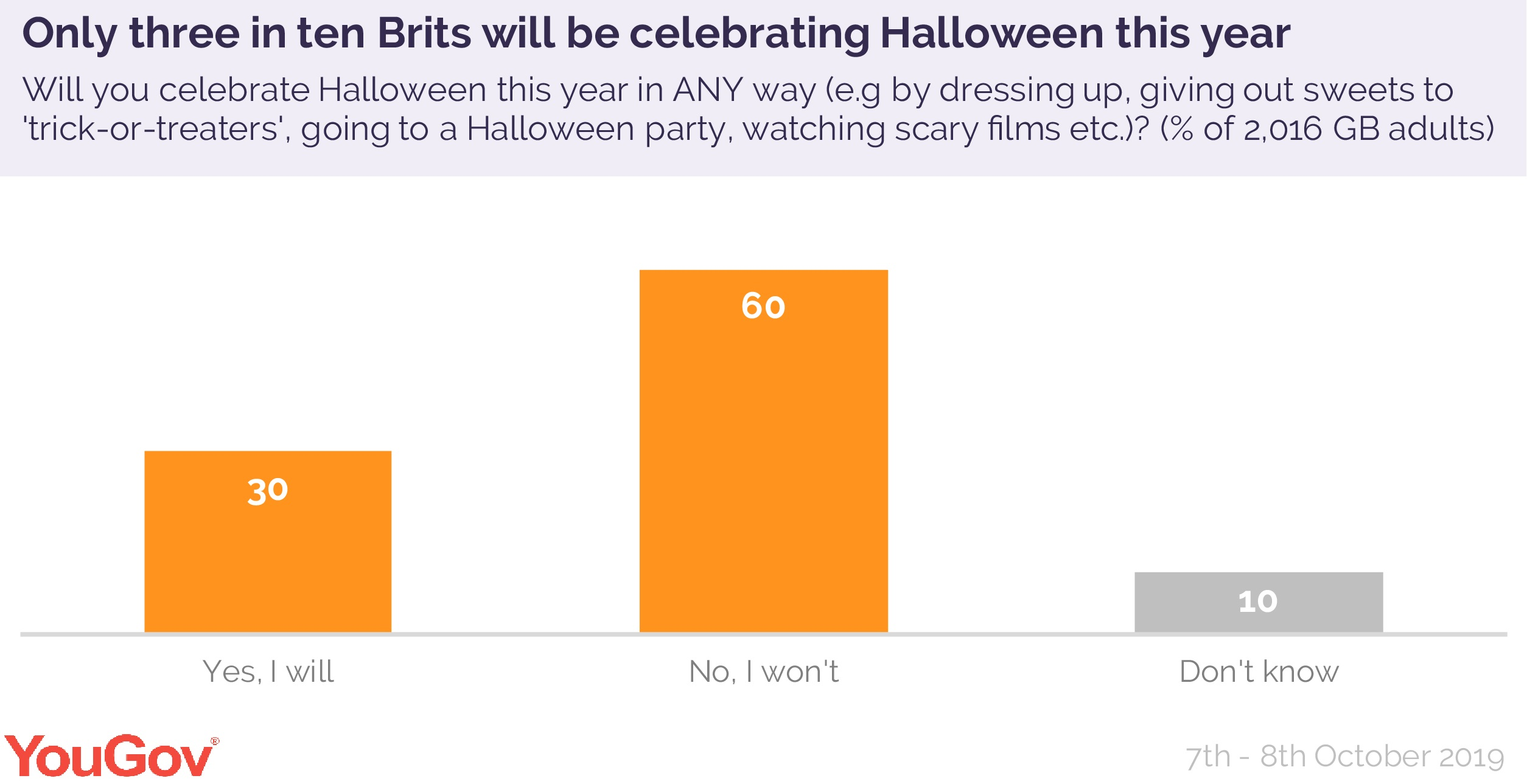 Only One In Three Brits Celebrate Halloween Yougov