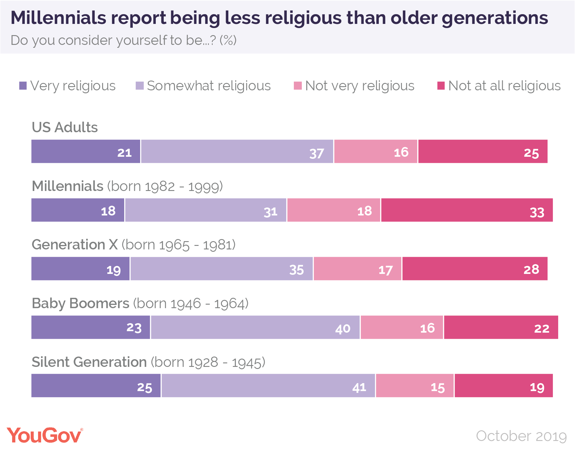 Millennials report being less religious than older generations