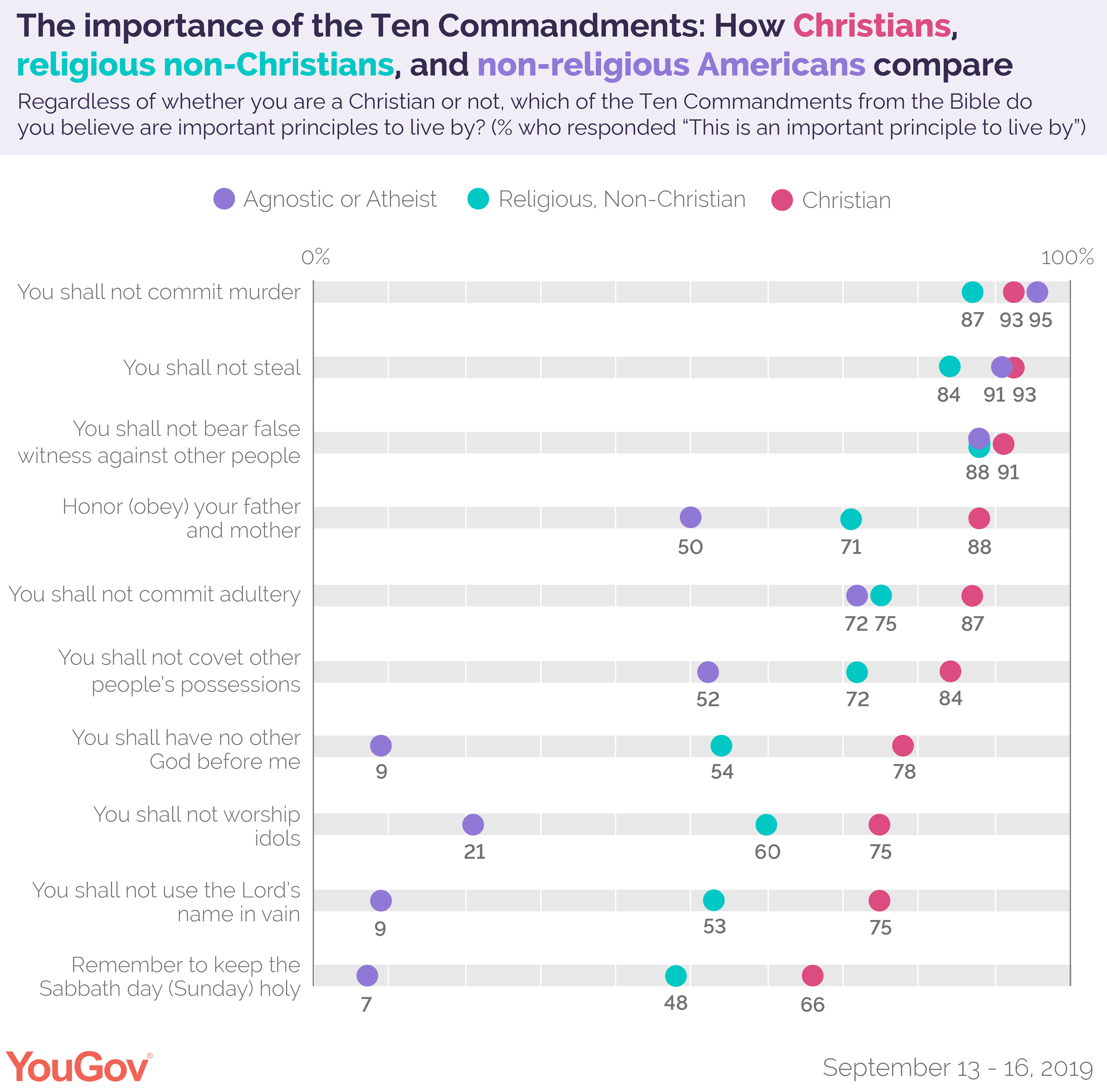 The importance of the Ten Commandments: How Christians, religious non-Christians, and non-religious Americans compare