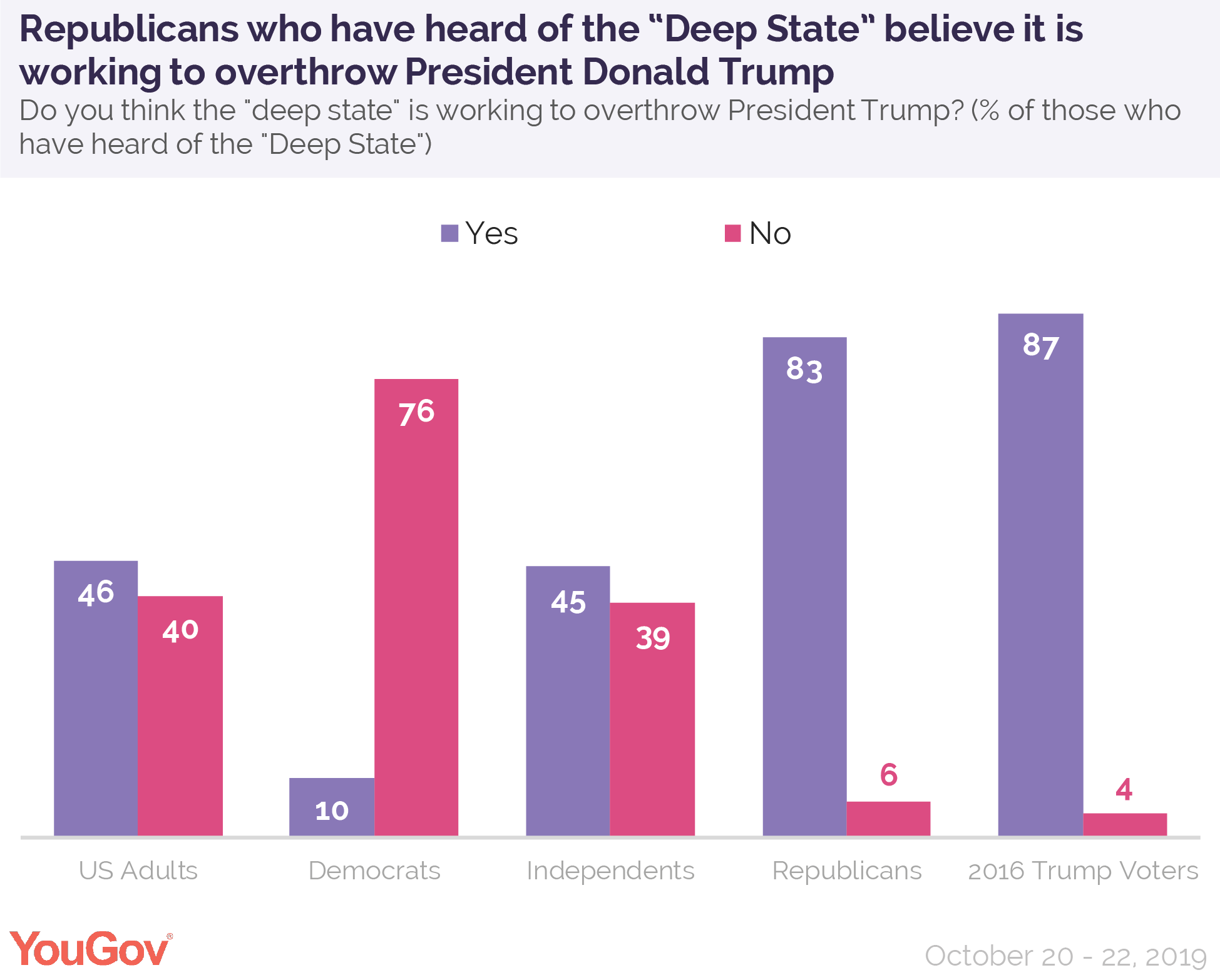 "Republicans who have heard of the ""Deep State"" believe it is working to overthrow President Donald Trump"